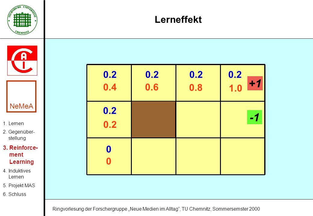 +1 -1 Lerneffekt 0.2 1.0 0.2 0.4 0.6 0.8 NeMeA 3. Reinforce- ment