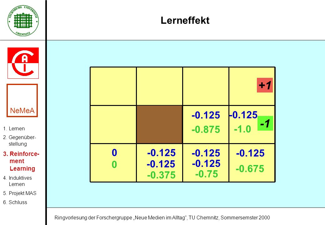 +1 -1 Lerneffekt -0.875 -1.0 -0.125 -0.675 -0.75 -0.375 NeMeA
