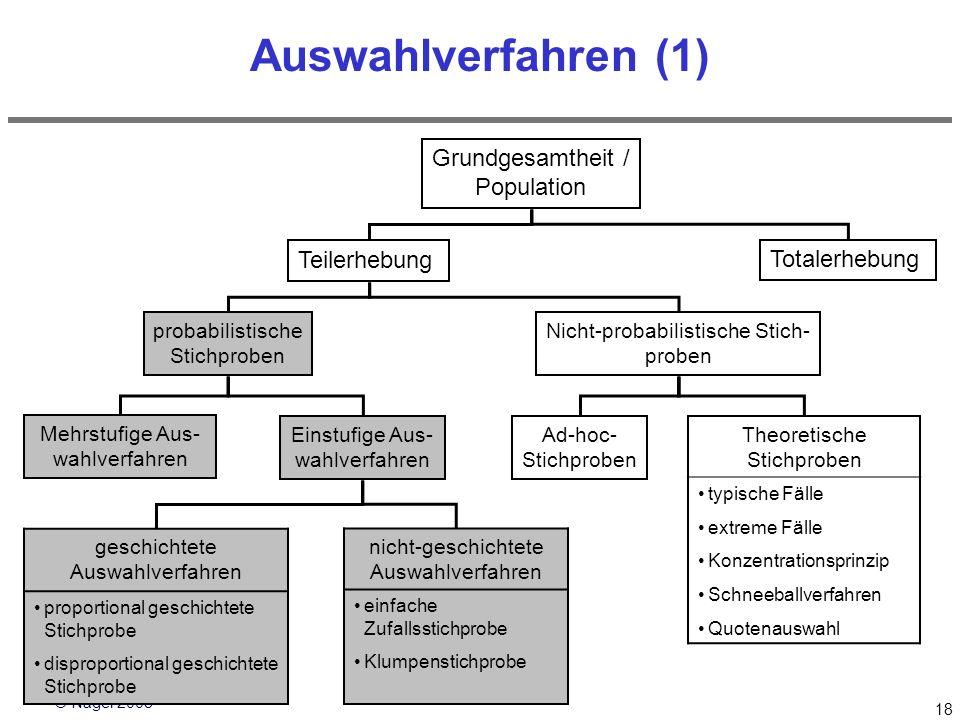 Auswahlverfahren (1) Grundgesamtheit / Population Teilerhebung