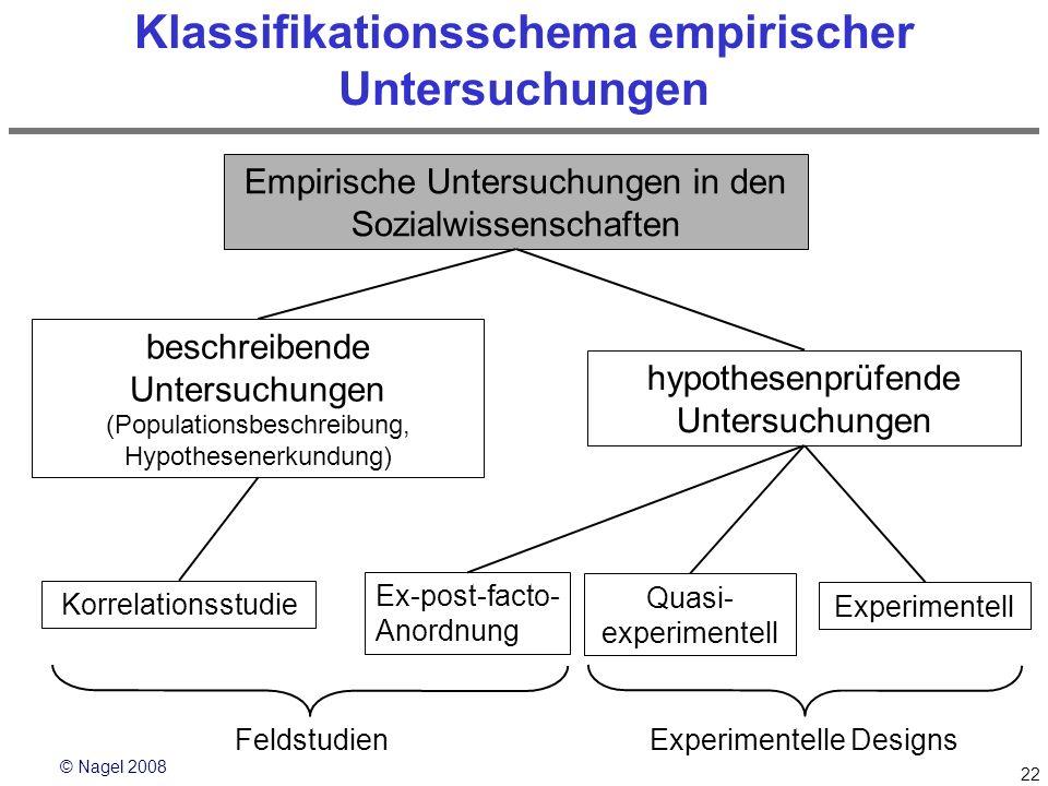 Klassifikationsschema empirischer Untersuchungen