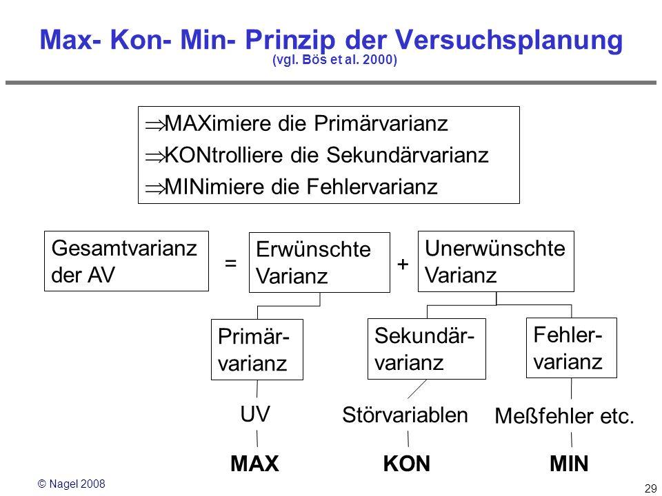 Max- Kon- Min- Prinzip der Versuchsplanung (vgl. Bös et al. 2000)