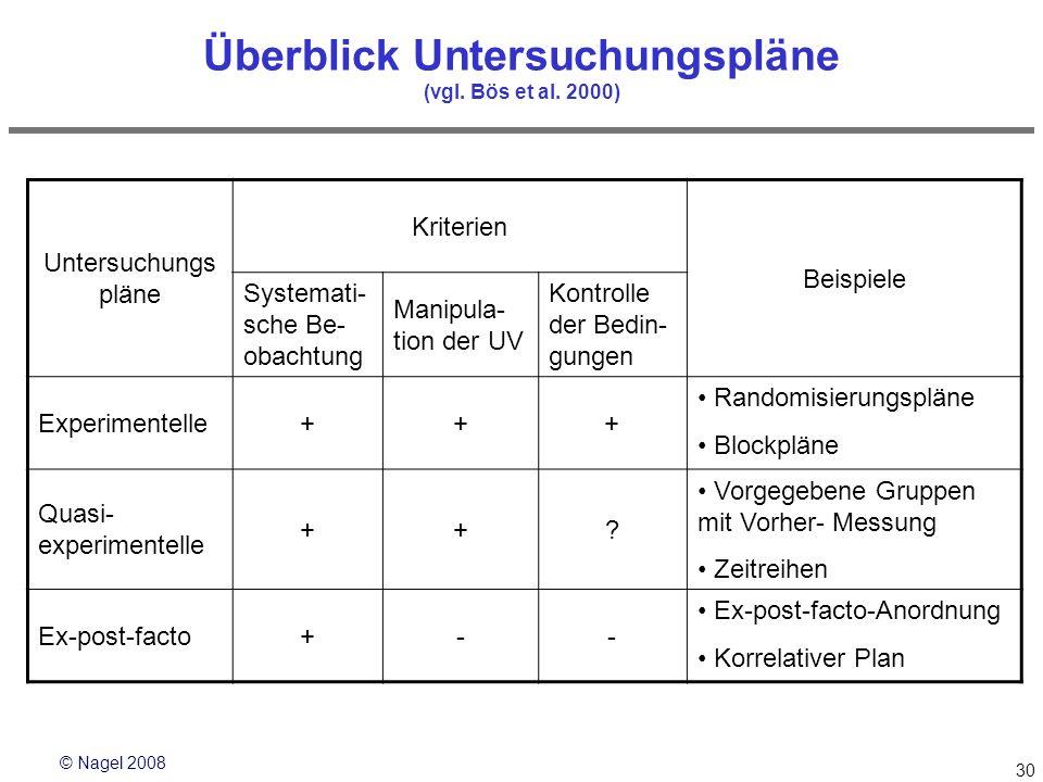 Überblick Untersuchungspläne (vgl. Bös et al. 2000)