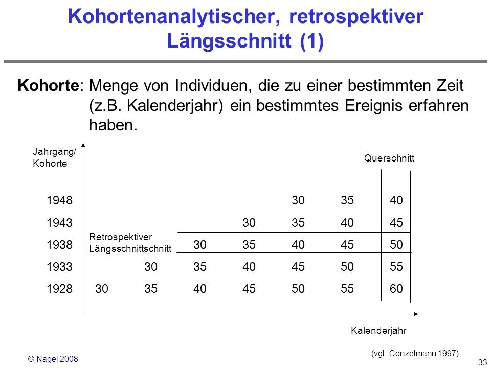 Kohortenanalytischer, retrospektiver Längsschnitt (1)