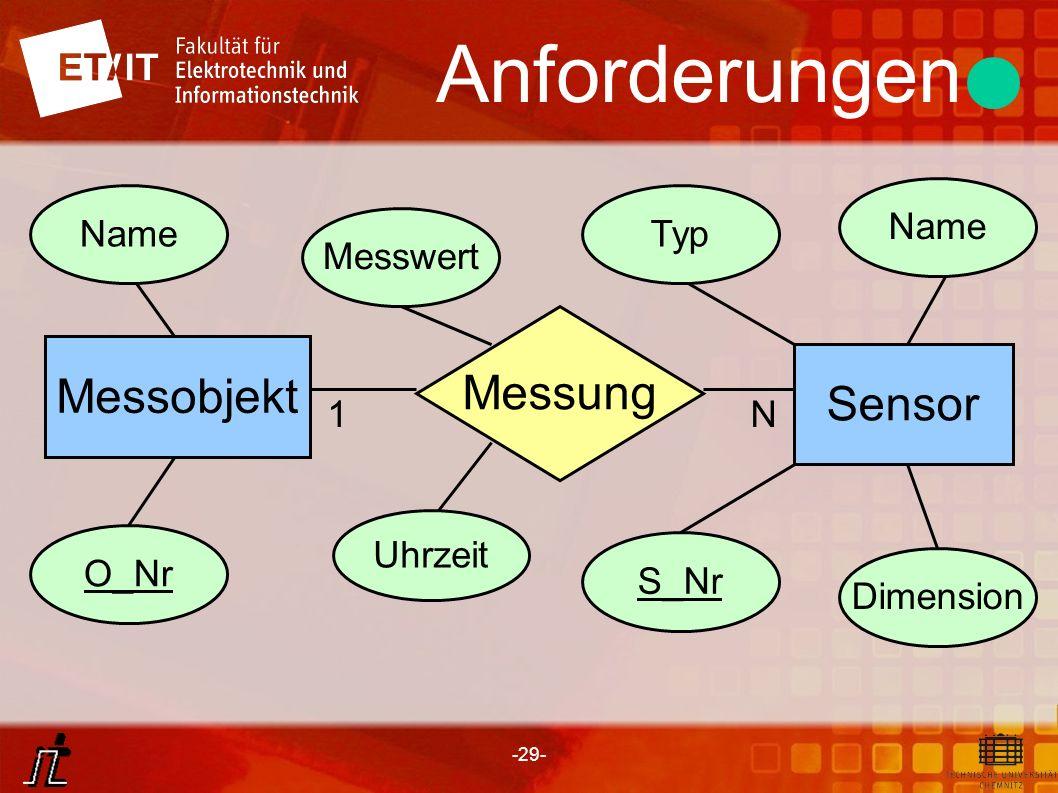 Anforderungen Messung Messobjekt Sensor Name Name Typ Messwert 1 N