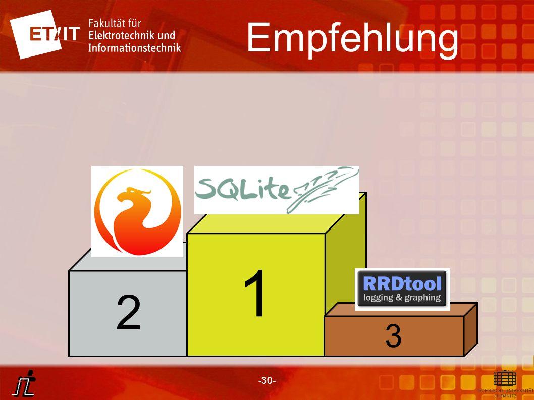 Empfehlung 1. 2. SQLite erfüllt meisten Anforderungen, Bietet viele Schnittstellen, Ausreichend viele Funktionen.