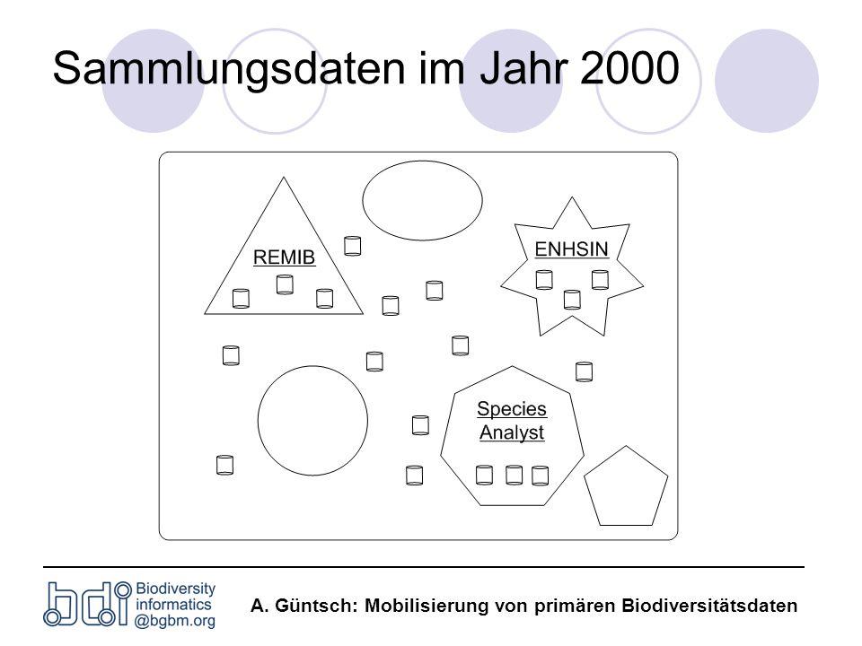 Sammlungsdaten im Jahr 2000