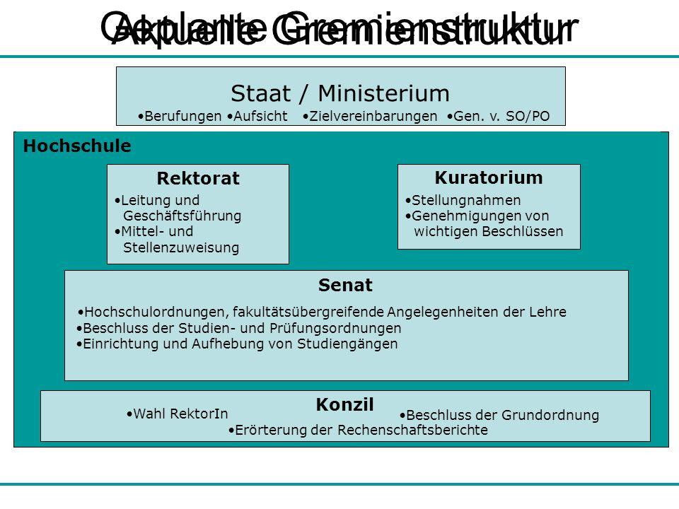 Aktuelle Gremienstruktur