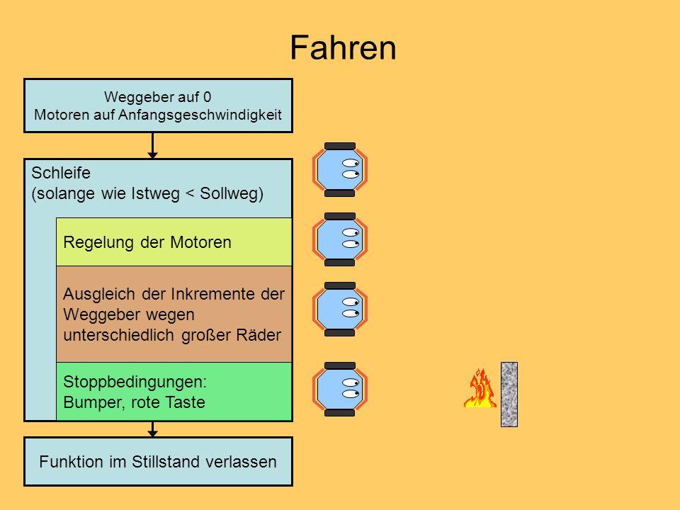 Fahren Schleife (solange wie Istweg < Sollweg) Regelung der Motoren