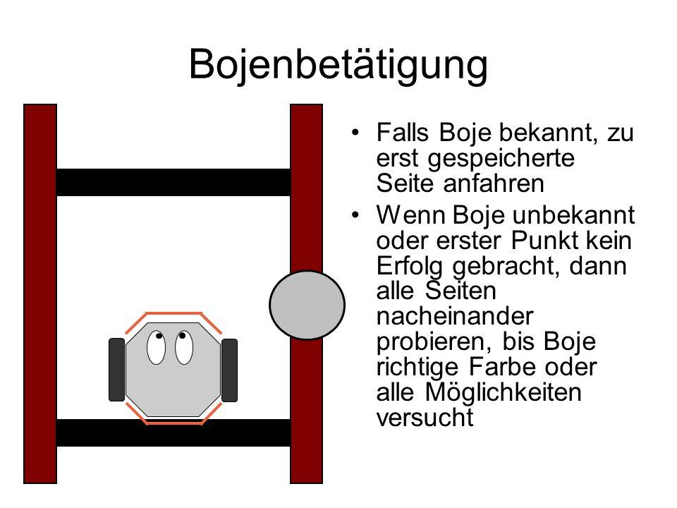 Bojenbetätigung Falls Boje bekannt, zu erst gespeicherte Seite anfahren.