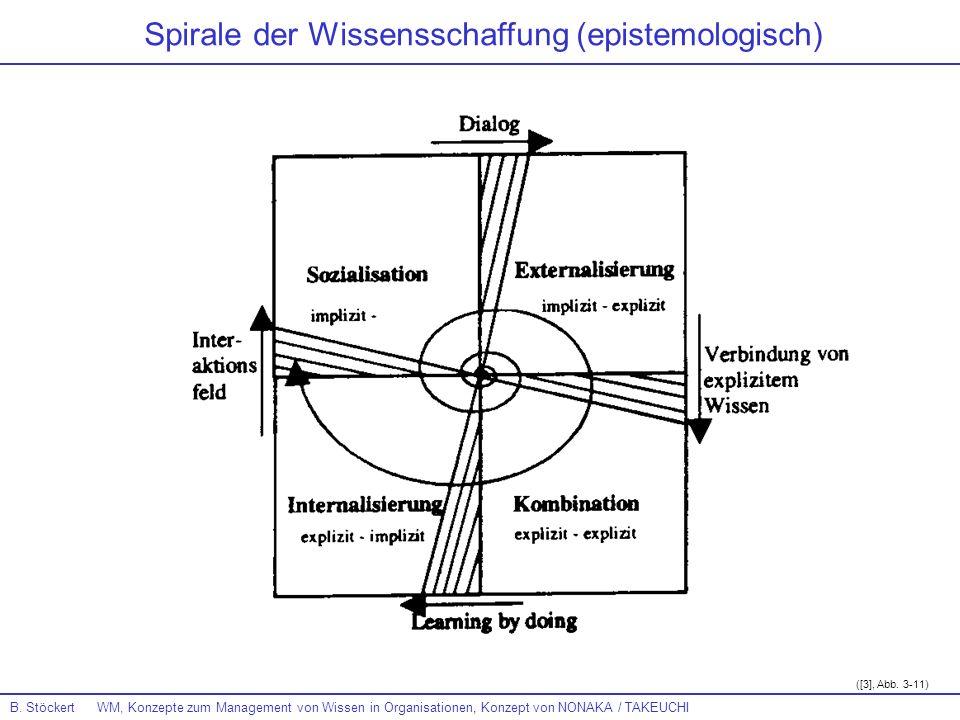 Spirale der Wissensschaffung (epistemologisch)