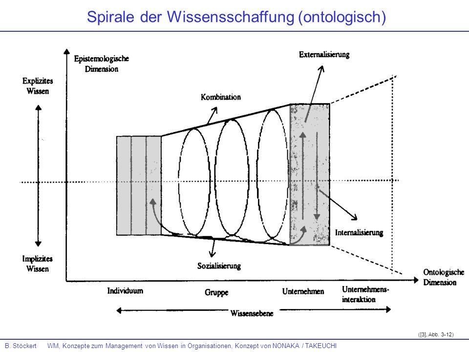 Spirale der Wissensschaffung (ontologisch)