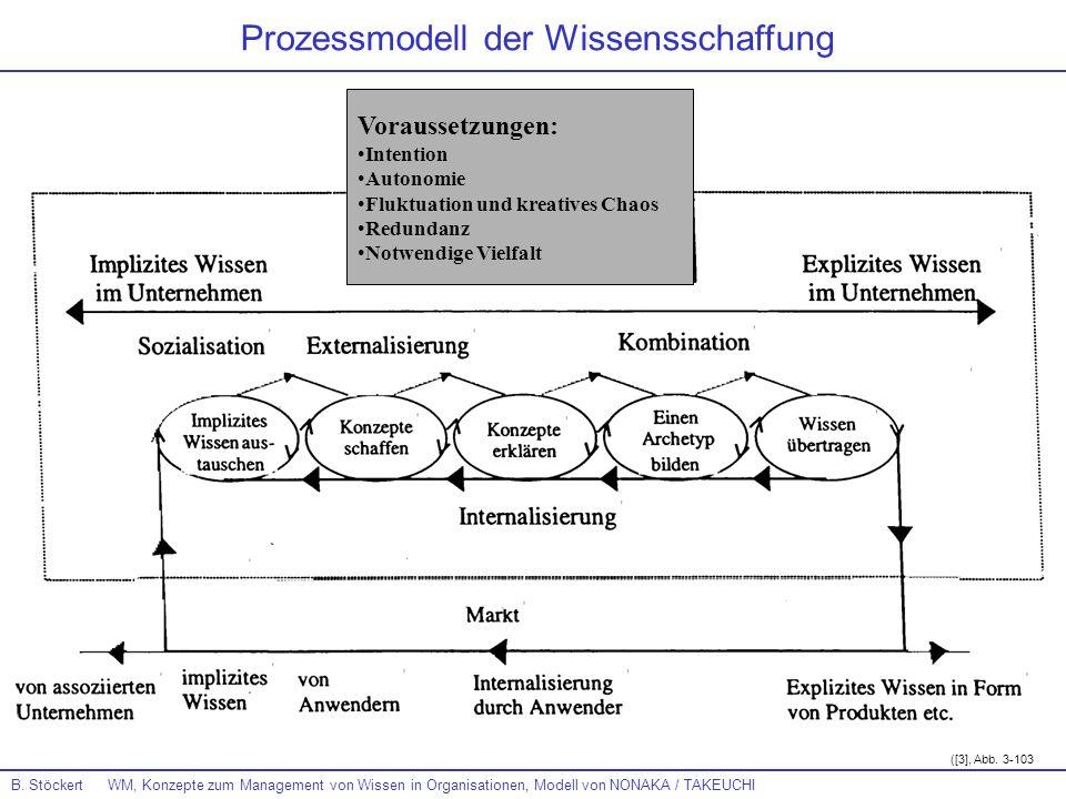 Prozessmodell der Wissensschaffung