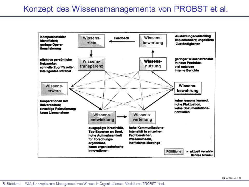 Konzept des Wissensmanagements von PROBST et al.