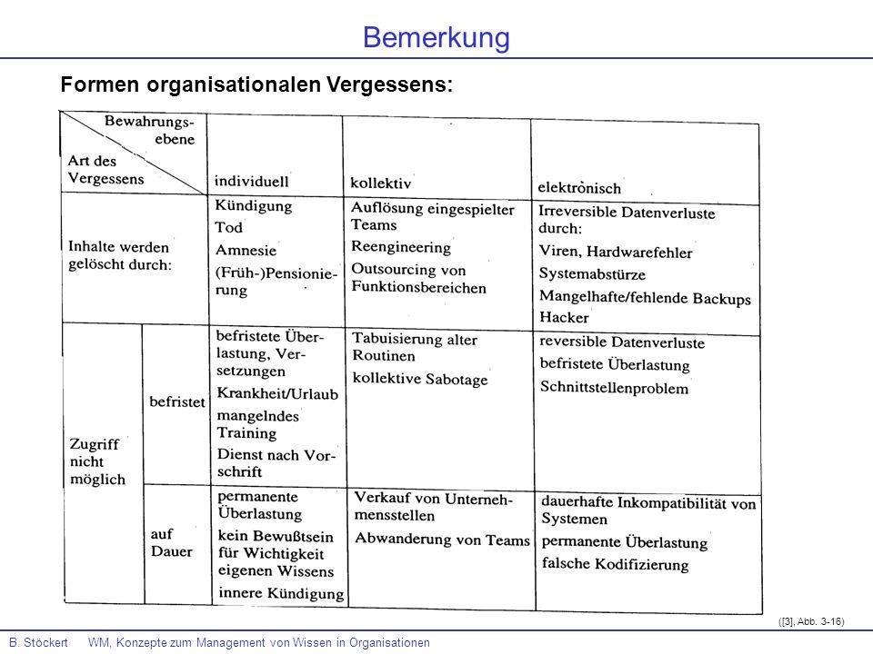 Bemerkung Formen organisationalen Vergessens: