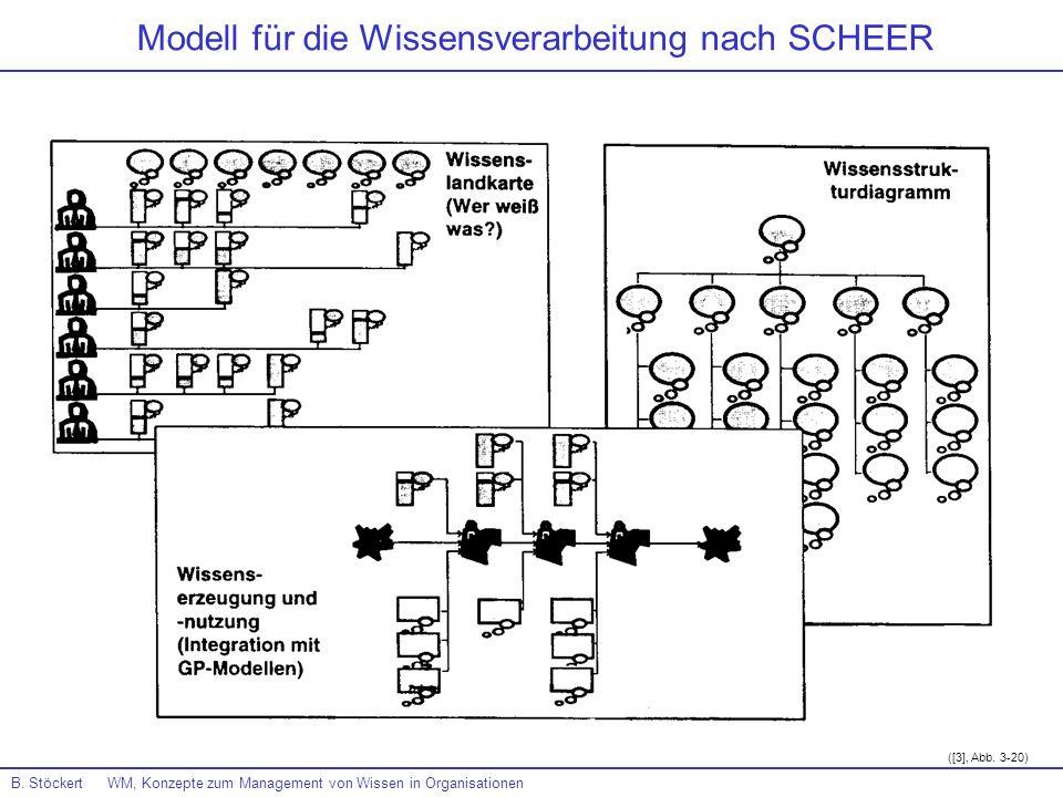 Modell für die Wissensverarbeitung nach SCHEER