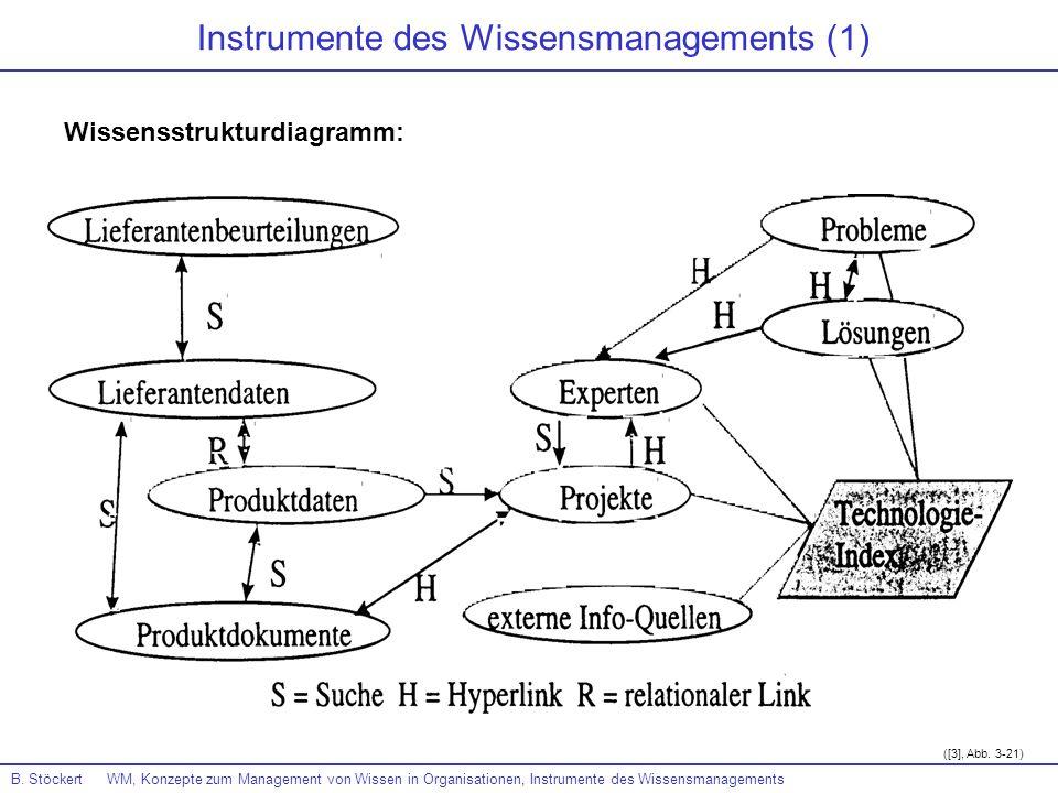 Instrumente des Wissensmanagements (1)
