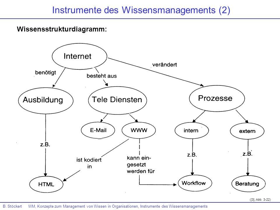 Instrumente des Wissensmanagements (2)