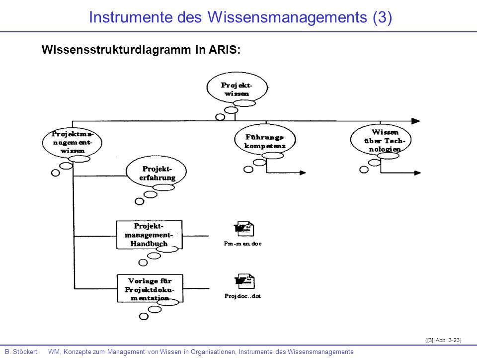 Instrumente des Wissensmanagements (3)