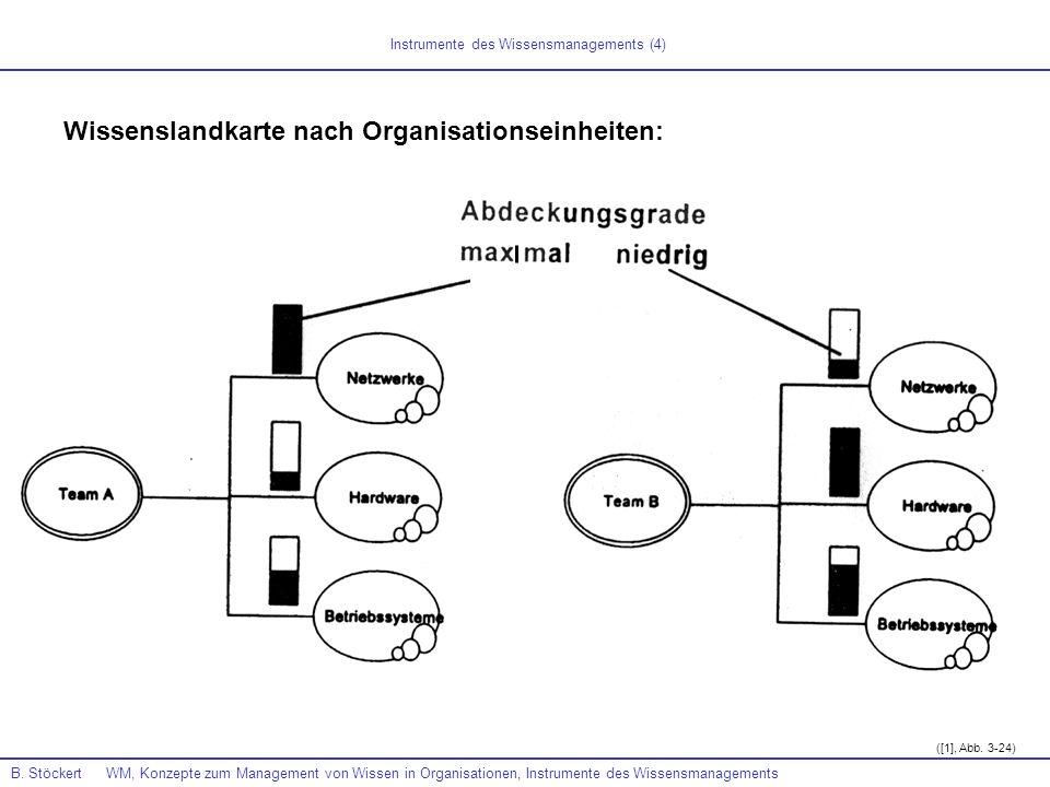Instrumente des Wissensmanagements (4)