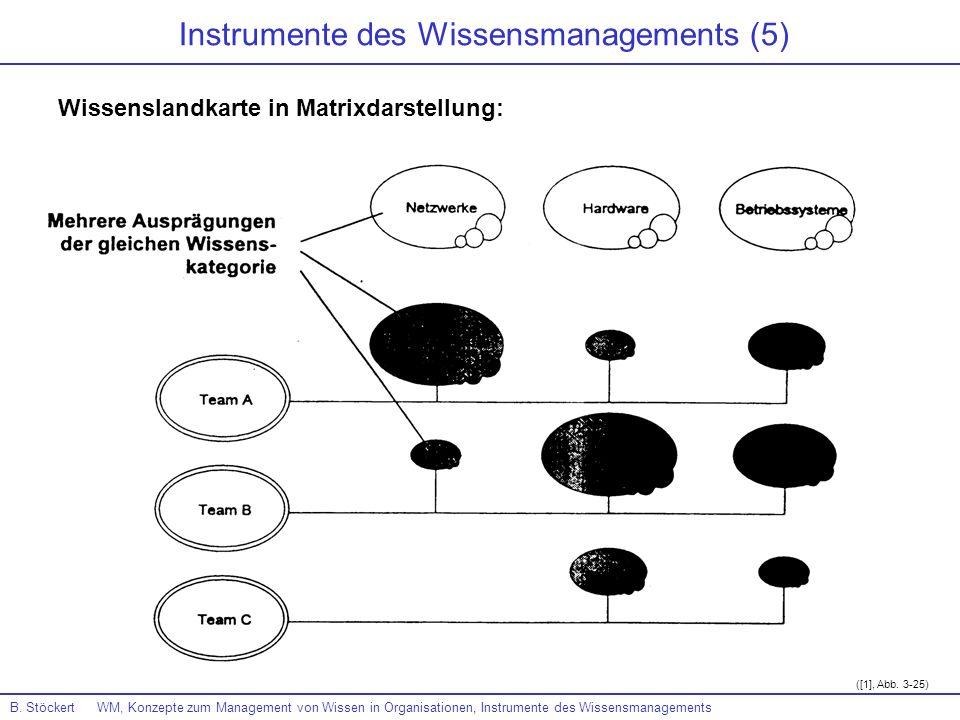 Instrumente des Wissensmanagements (5)