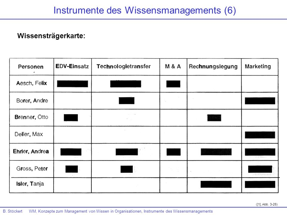 Instrumente des Wissensmanagements (6)