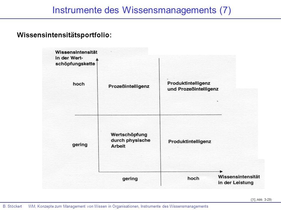Instrumente des Wissensmanagements (7)