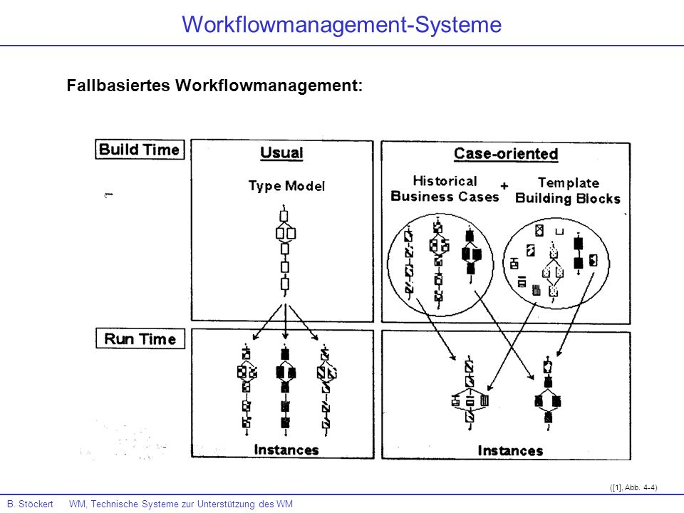Workflowmanagement-Systeme