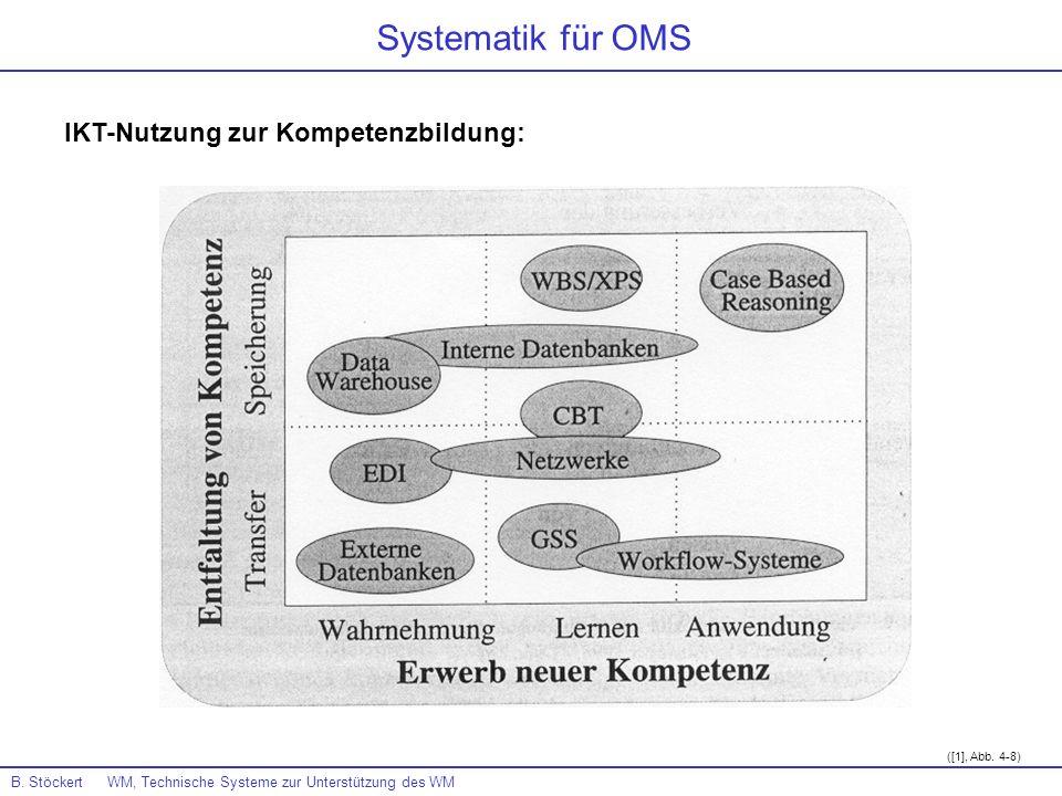Systematik für OMS IKT-Nutzung zur Kompetenzbildung: