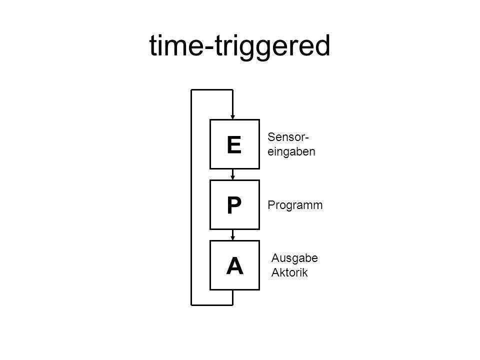 time-triggered E Sensor- eingaben P Programm A Ausgabe Aktorik