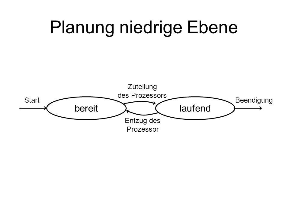 Planung niedrige Ebene