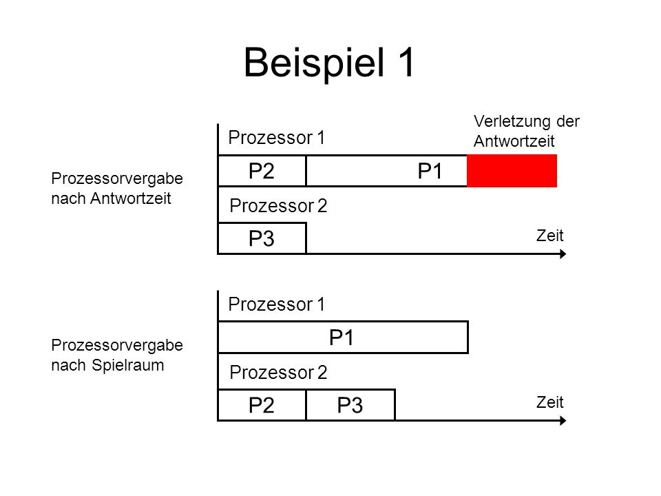 Beispiel 1 P2 P1 P3 P1 P2 P3 Prozessor 1 Prozessor 2 Prozessor 1