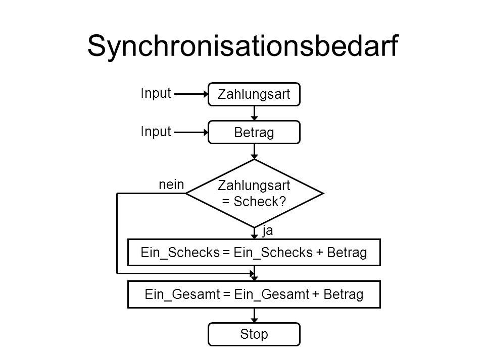 Synchronisationsbedarf
