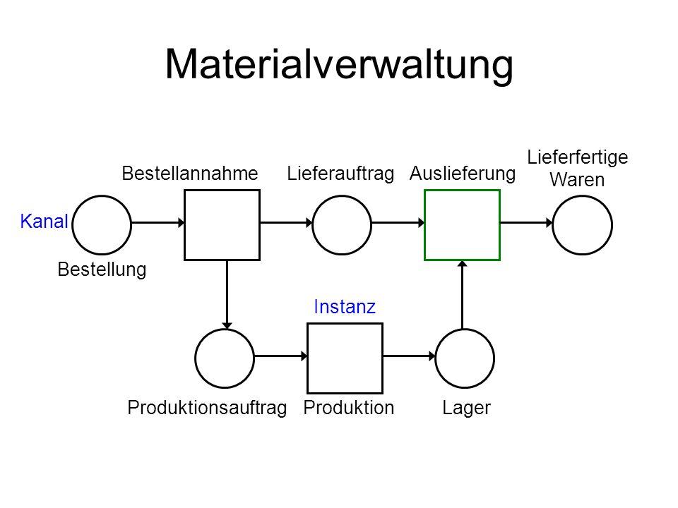 Materialverwaltung Lieferfertige Waren Bestellannahme Lieferauftrag