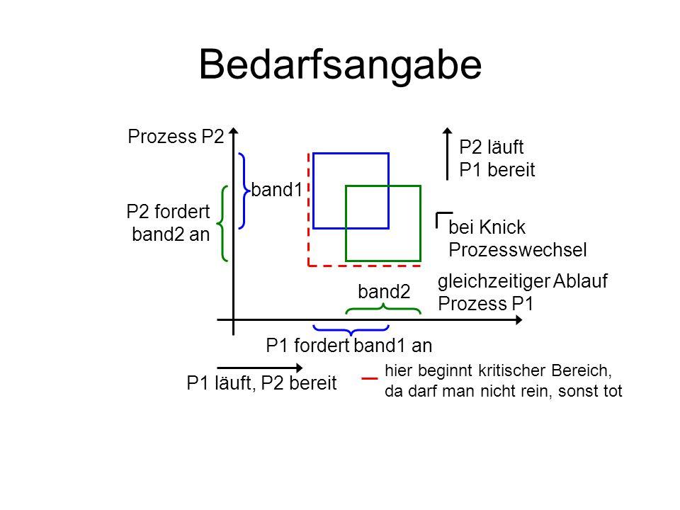 Bedarfsangabe Prozess P2 P2 läuft P1 bereit band1 P2 fordert band2 an