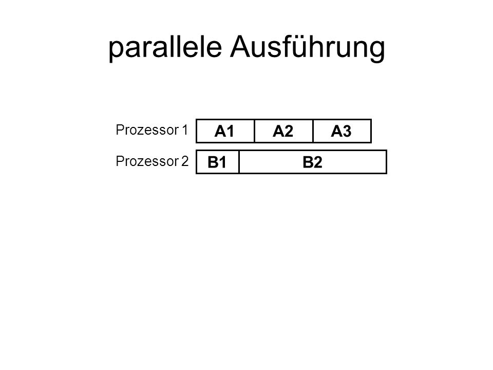 parallele Ausführung Prozessor 1 A1 A2 A3 Prozessor 2 B1 B2