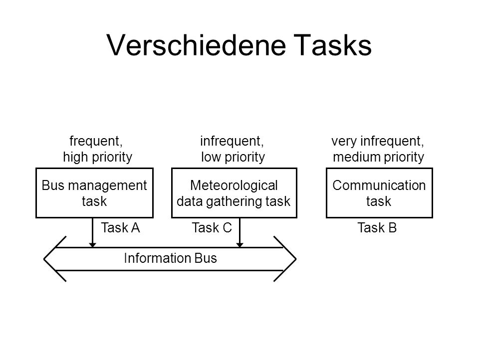 Verschiedene Tasks frequent, high priority infrequent, low priority