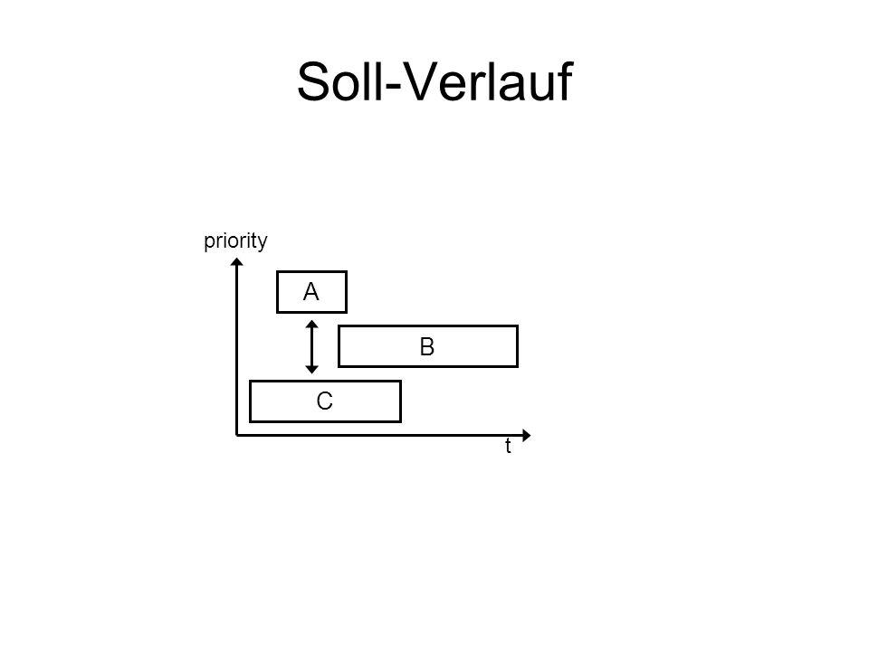 Soll-Verlauf priority A B C t