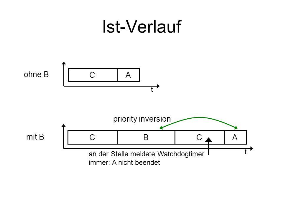 Ist-Verlauf ohne B C A priority inversion mit B C B C A t t