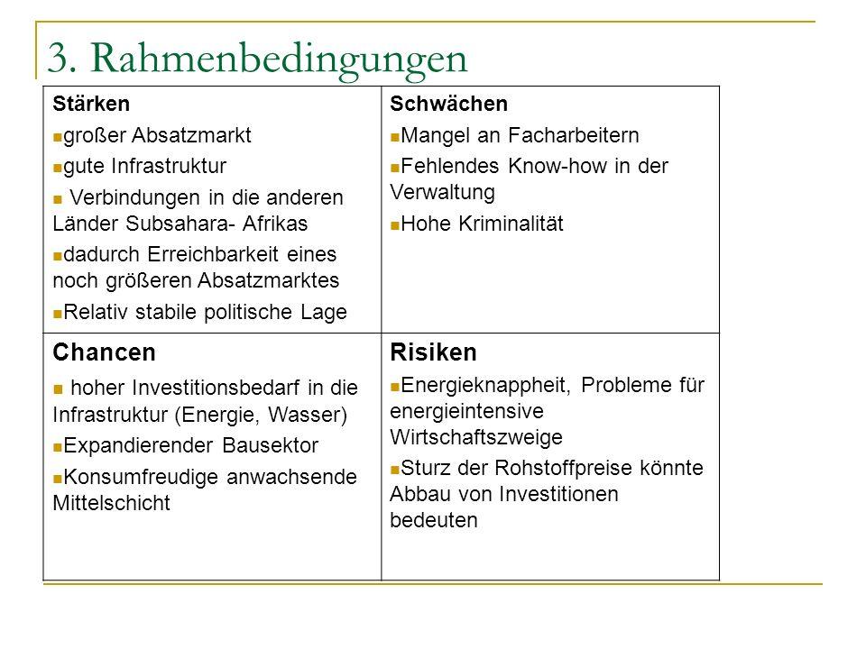 3. Rahmenbedingungen Chancen