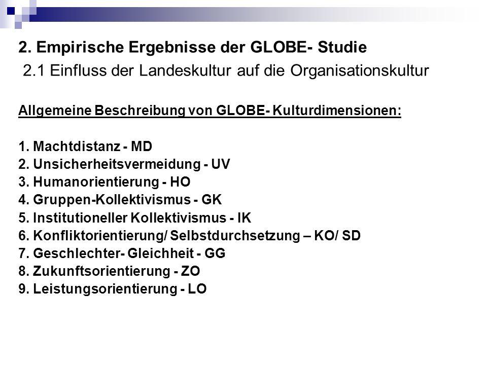 2. Empirische Ergebnisse der GLOBE- Studie
