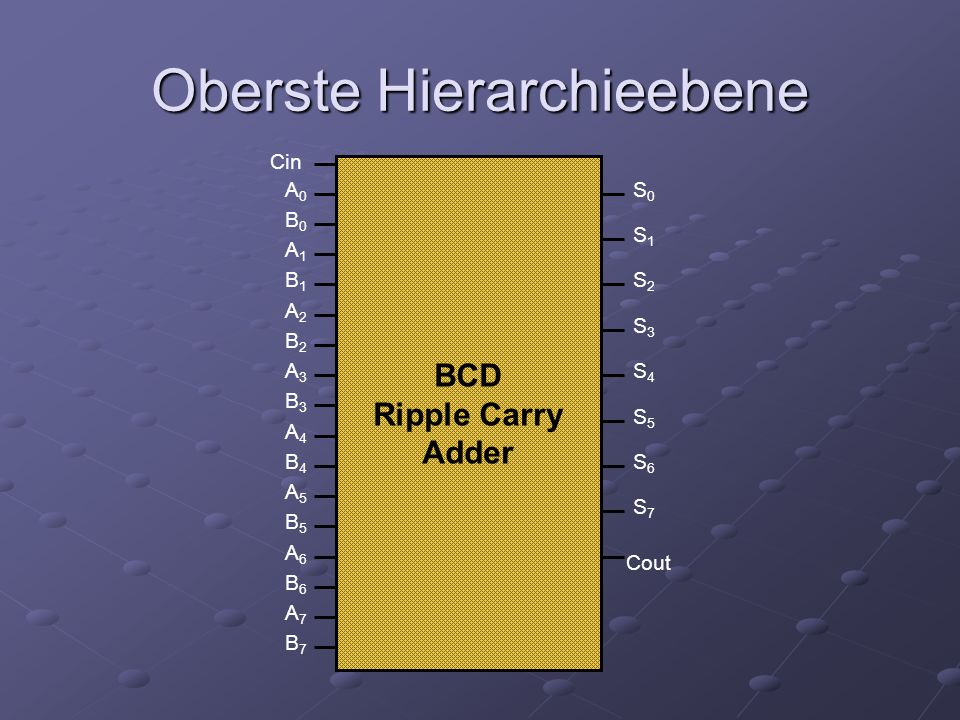 Oberste Hierarchieebene