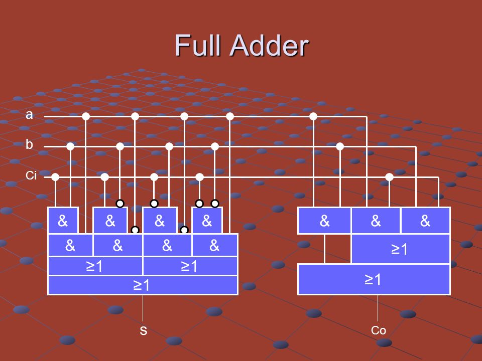 Full Adder a b Ci ≥1 & ≥1 & s Co