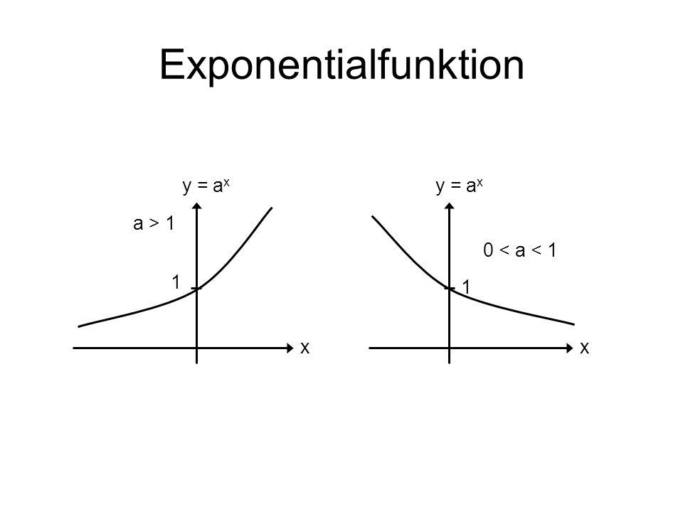 Exponentialfunktion y = ax y = ax a > 1 0 < a < 1 1 1 x x