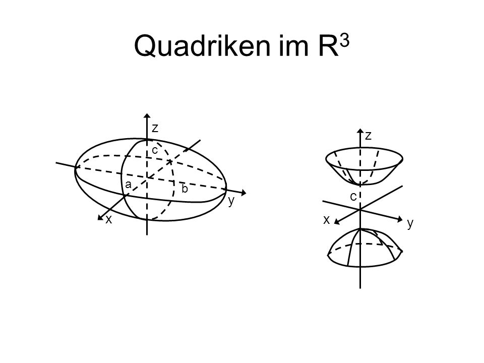 Quadriken im R3 z z c a b c y x x y