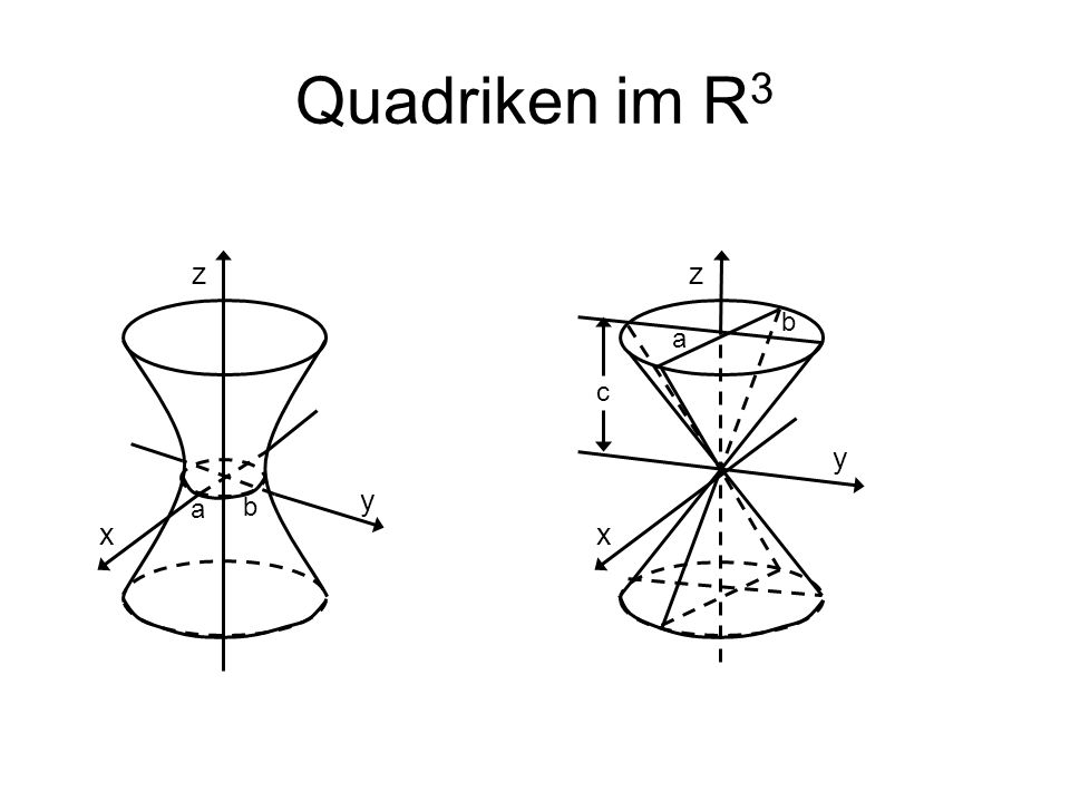 Quadriken im R3 z z b a c y y a b x x