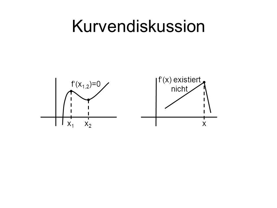 Kurvendiskussion f'(x) existiert nicht f'(x1,2)=0 x1 x2 x