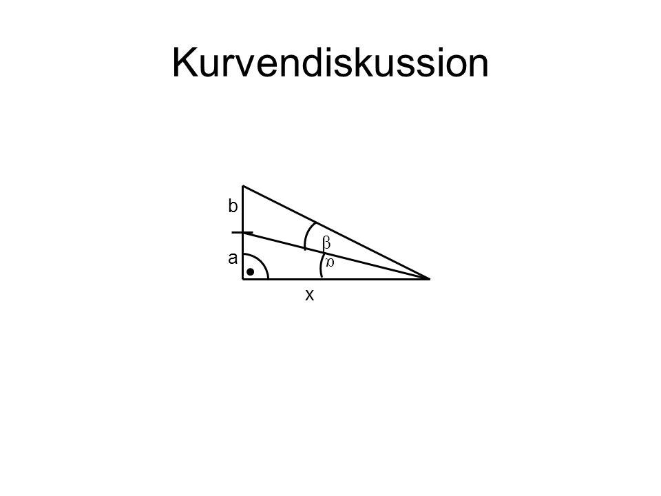 Kurvendiskussion b β a α x