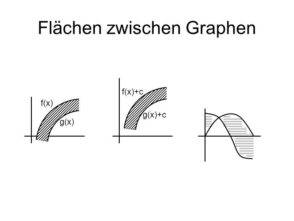 Flächen zwischen Graphen