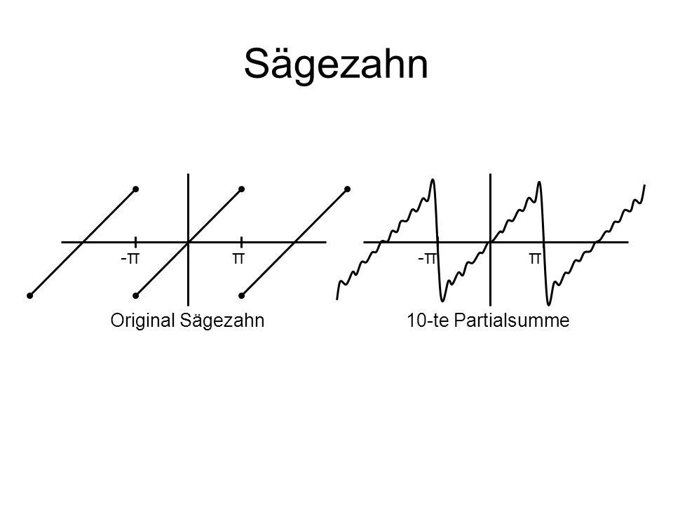 Sägezahn -π π -π π Original Sägezahn 10-te Partialsumme