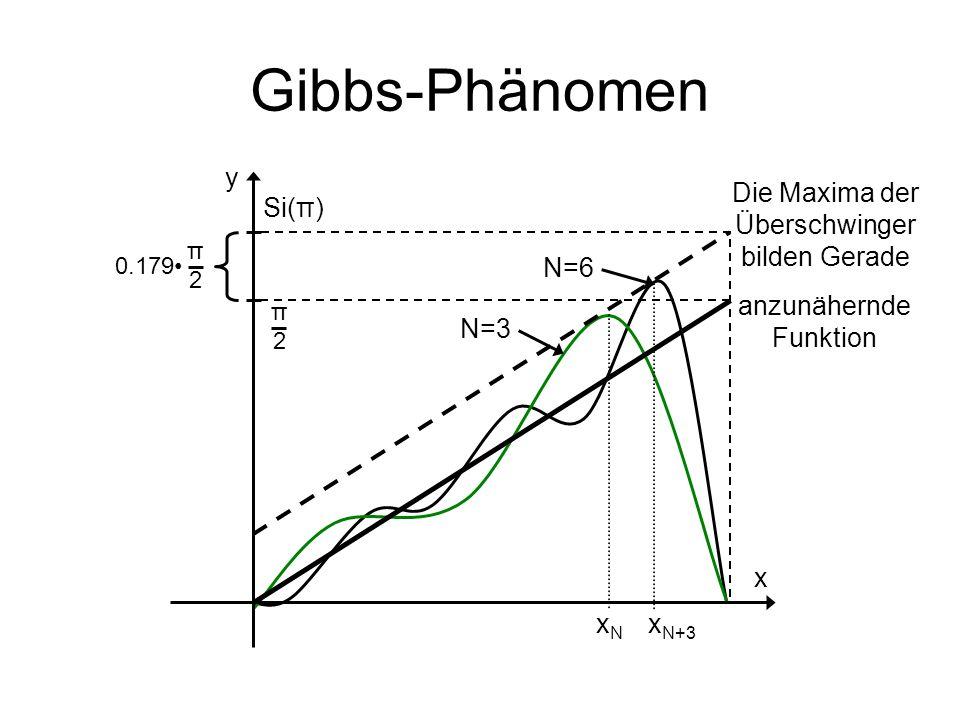Gibbs-Phänomen y Die Maxima der Überschwinger bilden Gerade Si(π) N=6